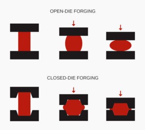 Open and Closed Die Forging