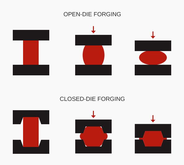 Closed Die Forging vs Open Die Forging | Advantages & Disadvantages of  Closed & Open Die Forging